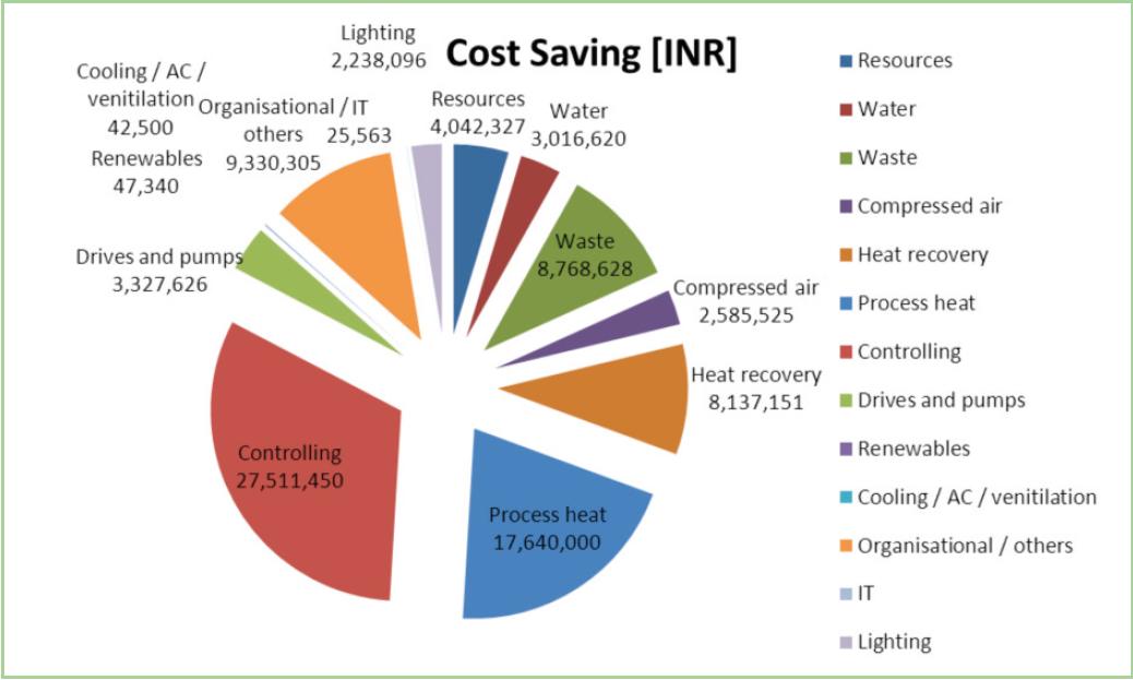 how to create csot savings